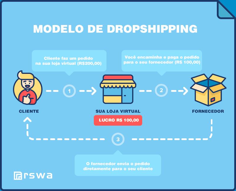 modelo dropship